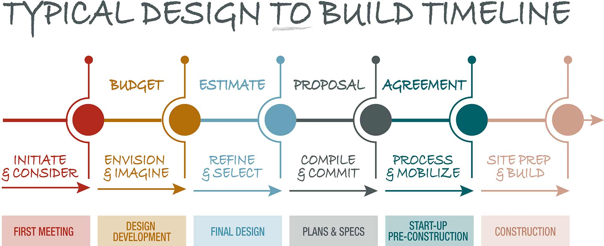 EGS-InfoGraphic_DesignToBuild_updated